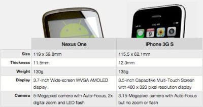 Nexus one vs iphone. Jpg