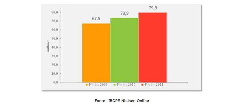 Captura de Tela 2012 04 10 às 20.46.26 - 80 milhões de brasileiros já utilizam a internet