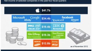 Apple lucrou mais que Microsoft, Google, eBay, Amazon, Yahoo e Facebook somados em 2012 9