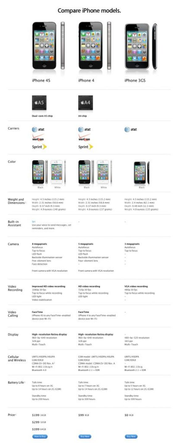 iphonescompared - iPhone 4S x iPhone 4 x iPhone 3GS: comparativo entre os três modelos