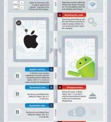 apple samsung patent wars   kleiner   - Apple vs Samsung: entendendo a guerra das patentes