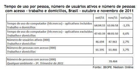 1 - Número de brasileiros com acesso à internet cresce 17%