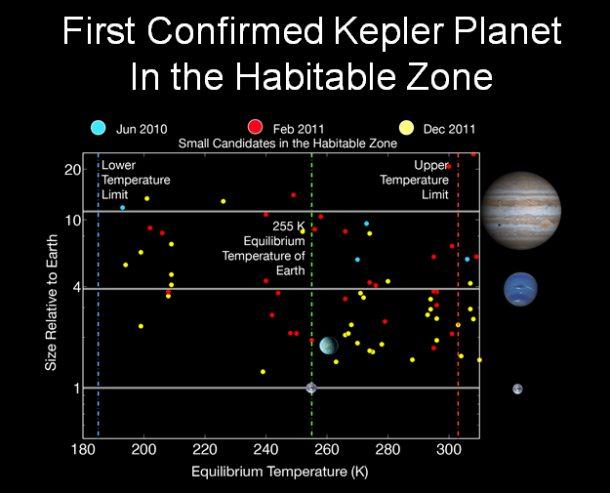 habit 610x493 - Cientistas descobrem planeta irmão da Terra