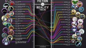 Futuristic Technologies Fiction VS reality - Infográfico: Ficção versus Realidade