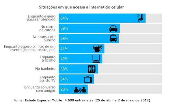 Captura de Tela 2012 08 17 às 13.17.16 - Smartphone vira companheiro dos brasileiros
