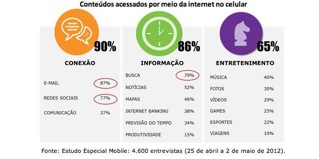 Captura de Tela 2012 08 17 às 13.17.23 - Smartphone vira companheiro dos brasileiros