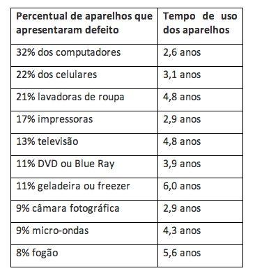 Tabela da pesquisa sobre o desempenho e durabilidade de aparelhos eletroeletrônicos