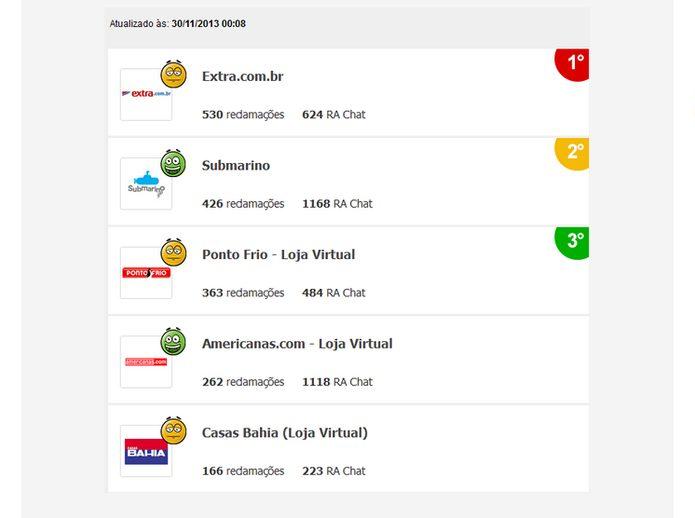 Ranking de reclamações do Black Friday Brasil às 0h, após o término do evento (Foto: Reprodução/Reclame Aqui)