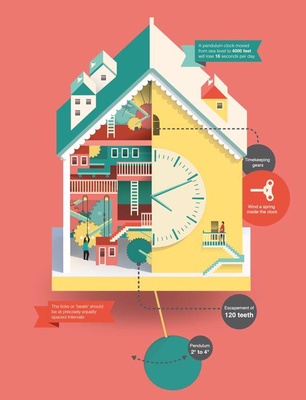 infografico relogio casa pendulo - Infográficos mostram o mundo mágico do interior dos gadgets
