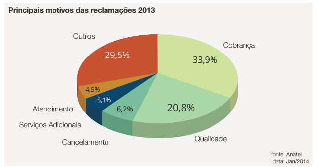 Captura de Tela 2014 02 03 às 21.00.11 - Telefonia celular lidera ranking de reclamações da Anatel; Oi é a pior colocada