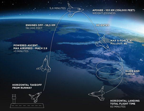 As viagens para o espaço são oferecidas pela Space Expedition Corporation / reprodução