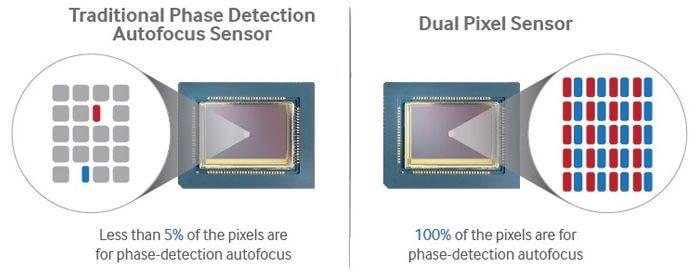 Samsung Dual Pixel Focus - ISOCELL: Samsung já está desenvolvendo câmeras duplas