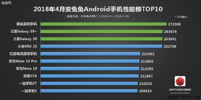 antutu - Confira os 10 smartphones mais poderosos de abril de acordo com a AnTuTu