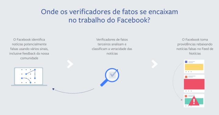 Facebook lança programa de verificação de notícias no Brasil 9