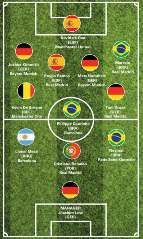 27 - Inteligência artificial prevê que o Brasil será campeão da Copa do Mundo