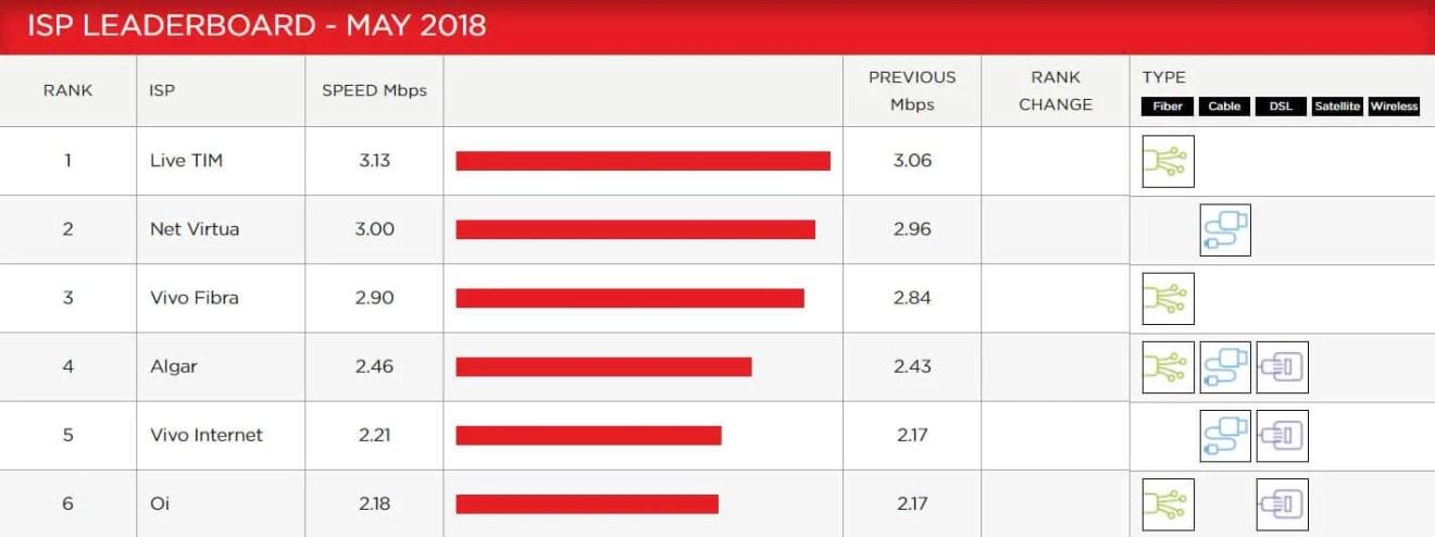 Confira as melhores internets Banda Larga no Brasil para jogar online 5