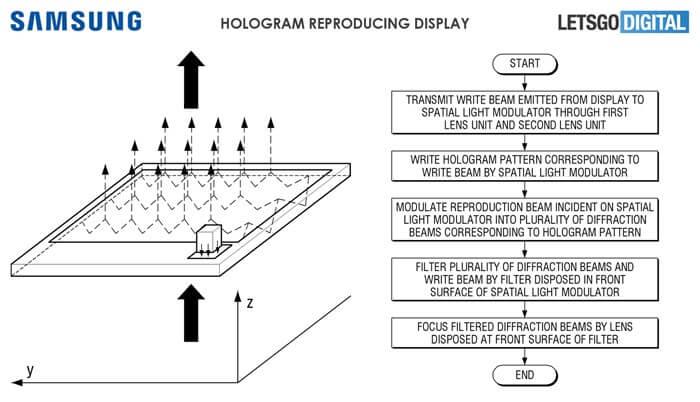 Patente mostra tela capaz de produzir hologramas