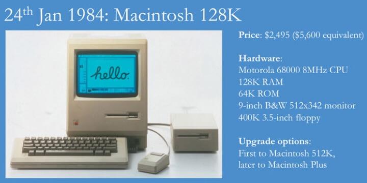 O primeiro Mac chegou com uma memória RAM de 128 K e um processador rodando a 8MHz