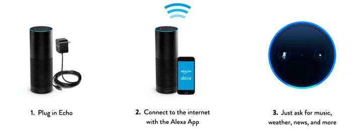 Amazon Echo_Como-funciona