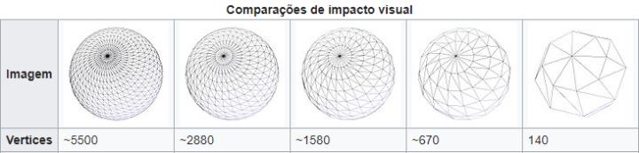 Forma de diminuir a quantidade de vértices em detrimento da distância