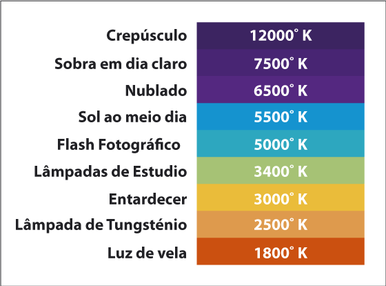 Tabela Kelvin