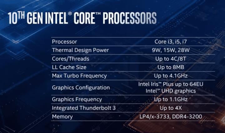 Especificações os novos processadores Ice Lake apresentados durante a Computex 2019