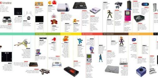 video-game-timeline história do video game