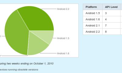 Screenshot Platform Versions Android Developers Google Chrome - O sistema Froyo (2.2) já está em 1 a cada 3 smartphones Android!