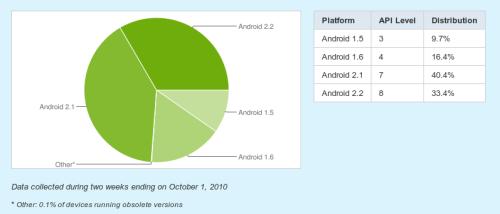 Screenshot Platform Versions Android Developers Google Chrome 500x214 - O sistema Froyo (2.2) já está em 1 a cada 3 smartphones Android!
