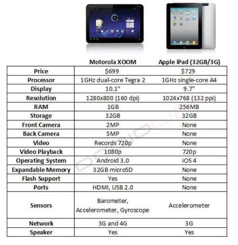 Comparativo: Morotola XOOM vs. iPad 9