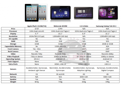 ipad2 vs xoom gslate galaxy tab 500x351 - Comparativo: iPad 2 vs. Motorola XOOM vs. LG G-Slate vs. Samsung Galaxy Tab 10.1
