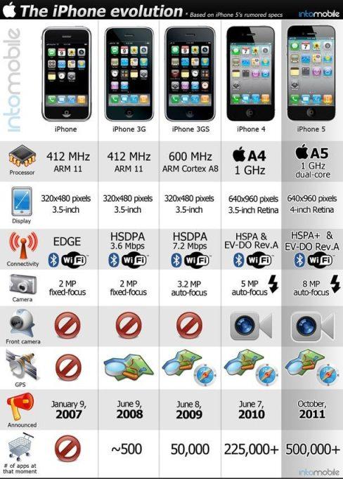 z iphone evolution2a small1 - Infográfico: a evolução do iPhone