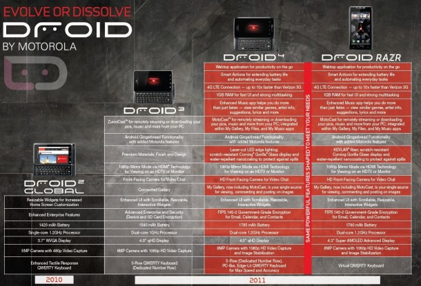 droid4 evolution 610x415 - Motorola DROID 4