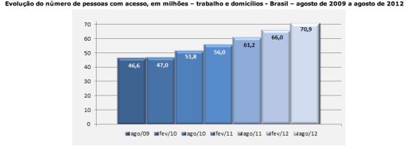Captura de Tela 2012 09 25 às 15.55.52 - Internet cresce 16% em um ano no Brasil