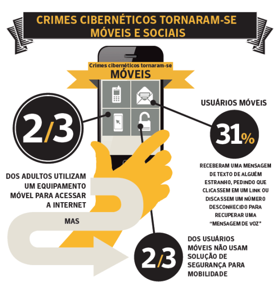 Infográfico Norton Cybercrime Report 2012 Part1 - Brasil perde 16 bilhões com crimes na internet
