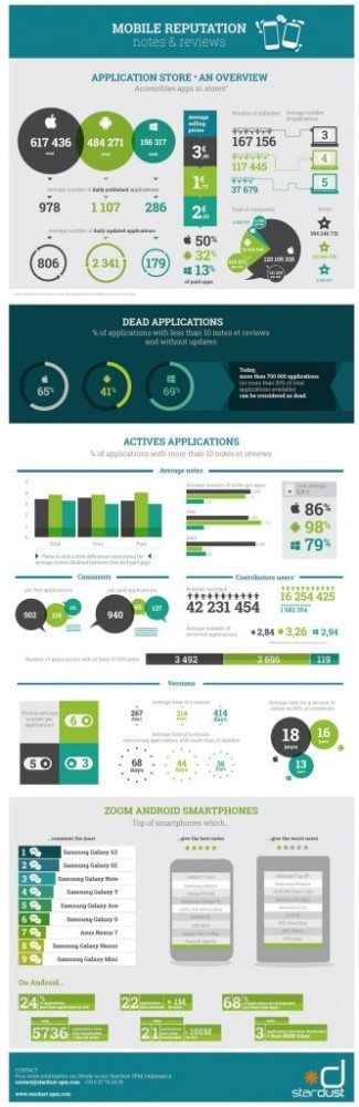 infographie m reputation en 325x1000 - Comparativo entre as lojas de aplicativos Android, iOS e Windows Phone