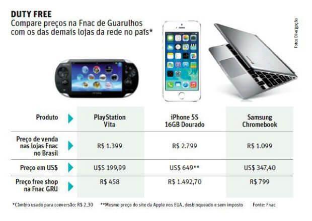 Gráfico FNAC GRU iphone Free Shopp Guarulhos preços descontos - Novo Free Shop de Guarulhos venderá iPhones mais baratos que os comprados no Estados Unidos