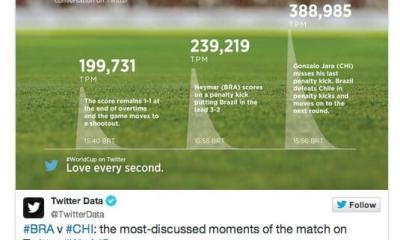 Captura de Tela 2014 06 30 às 07.23.37 - Copa do Mundo: Brasil x Chile se torna o evento esportivo mais tuitado da história