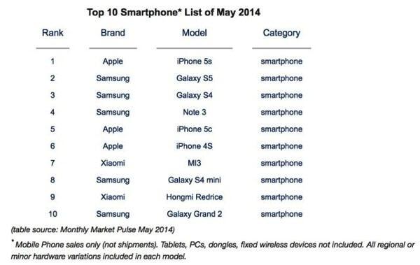 Top 10 smartphones - iPhone 5s é o smartphone mais vendido do mundo, Galaxy S5 fica em segundo