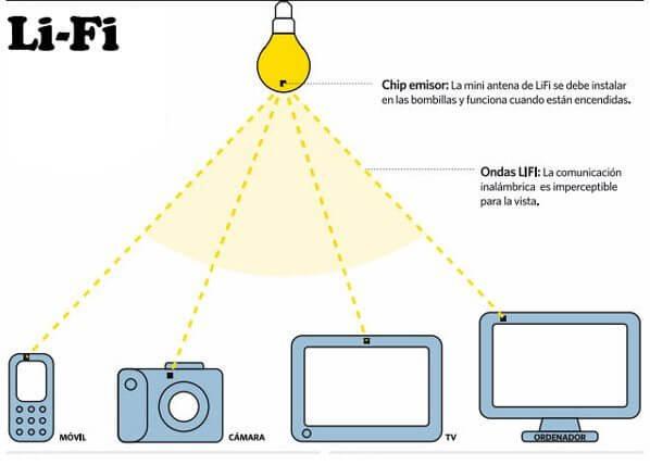 li-fi (1)