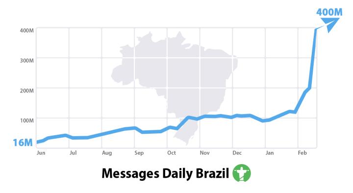 telegram-brasil