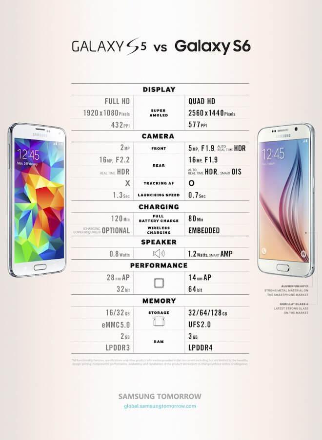 galaxy s5 vs galaxy s6 comparison comparativo - Infográfico da Samsung compara Galaxy S6 com o Galaxy S5