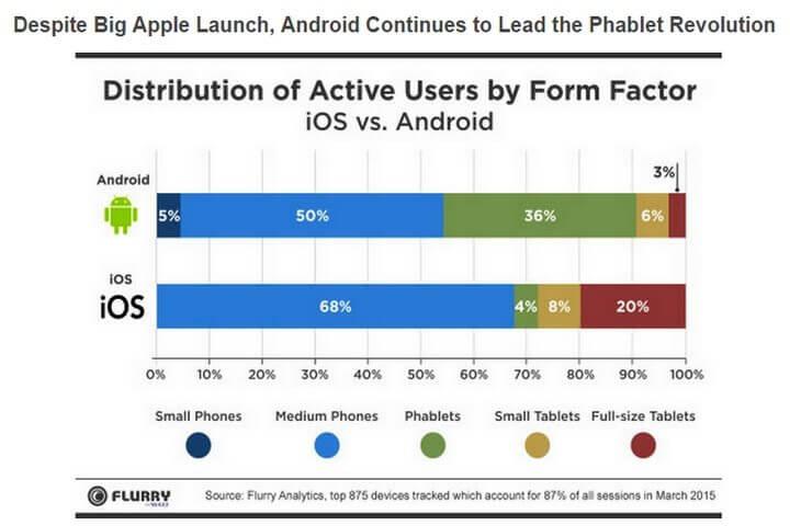 smt phablets graph03 720x480 - Relatório diz que phablets estão substituindo smartphones e tablets