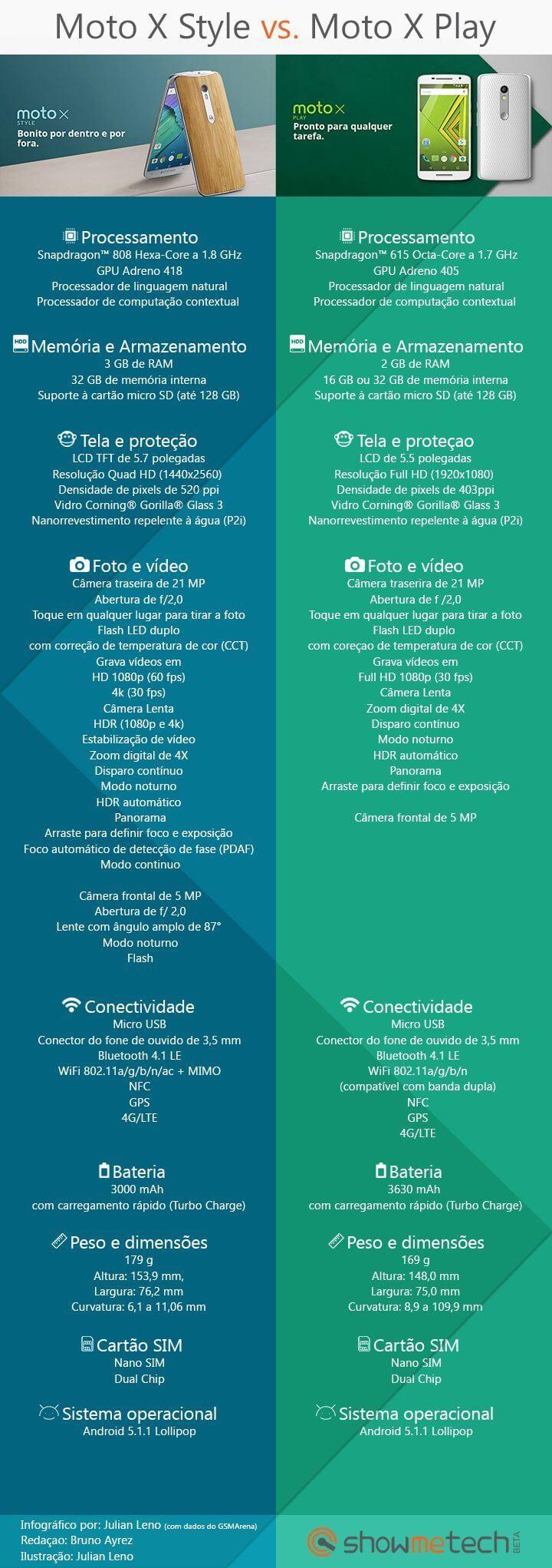 Infográfico: Moto X Stylus vs. Moto X Play