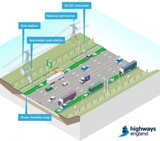 estrada recarga ilustraco - Reino Unido planeja testes de pista que carrega carros elétricos