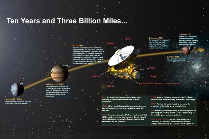 smt-Pluto-timeline