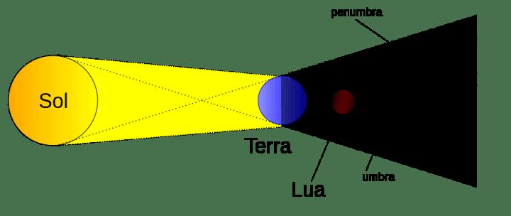 eclipse lunar svg  720x304 - Veja as fotos do eclipse total da superlua ao redor do mundo