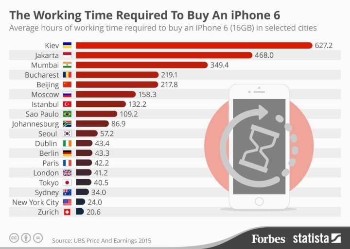 infografico iphone 720x513 - Quantos horas trabalhadas são necessárias para comprar um iPhone?