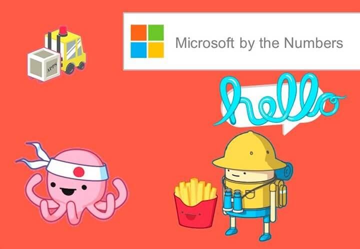 bythenumbers 720x499 - Microsoft cria site mais fofo do mundo