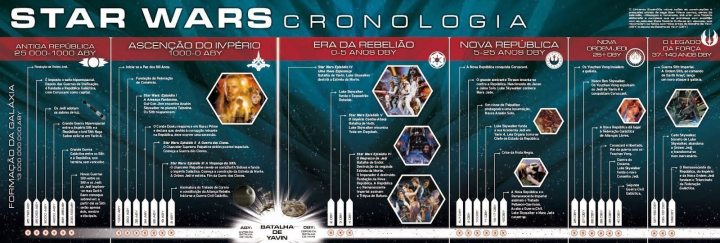Cronologia Star Wars - II